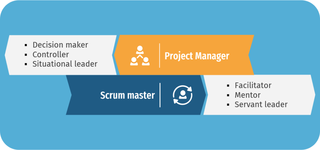 Project manager vs Scrum master